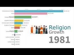 Религијска еволуција света (инфографички видео)
